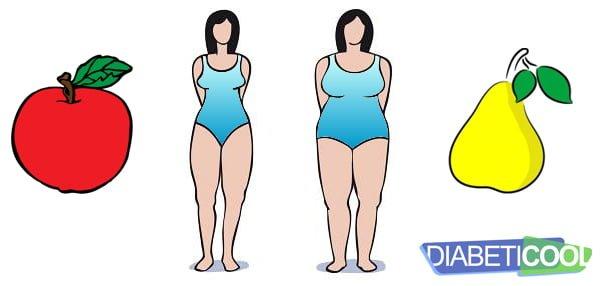 """Como seu corpo acumula gordura? No estilo """"maçã"""" ou no estilo """"pêra""""?"""