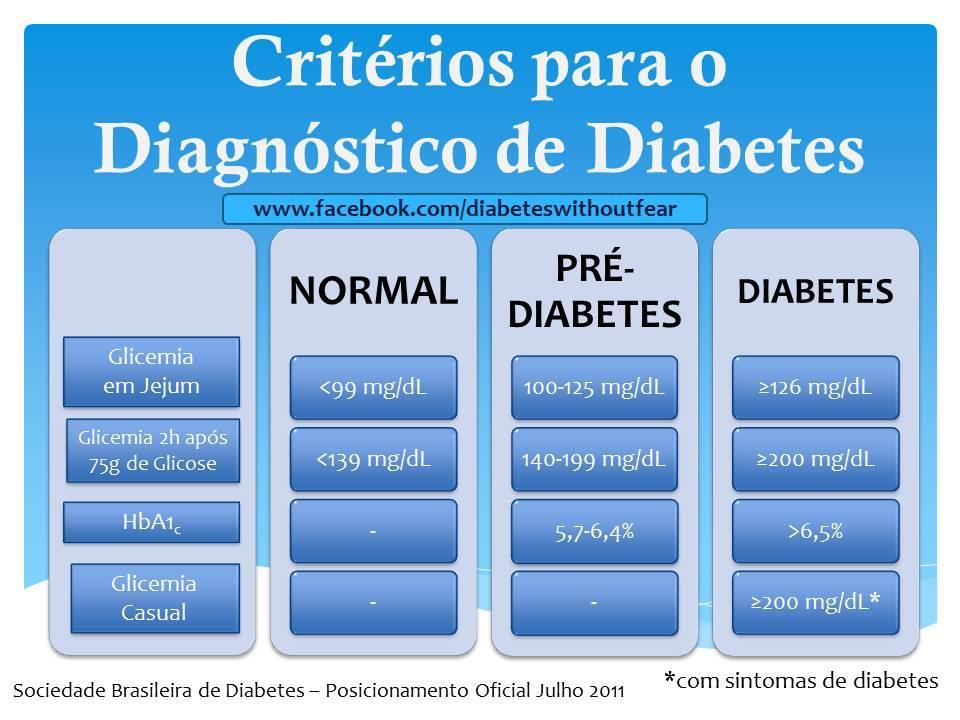 diabetes sem medo criterios diagnostico diabetes