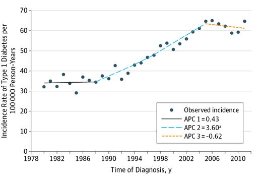 Gráfico retirado do mais recente estudo sobre diabetes tipo 1 em crianças finlandesas mostra que, após décadas de aumento no número de casos, tal tendência cessou nos últimos anos.