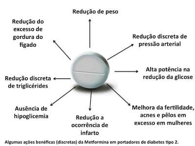 carlos couri metformina diabetes 2