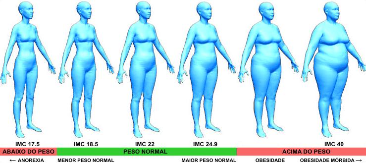 Índice de Massa Corporal diabetes