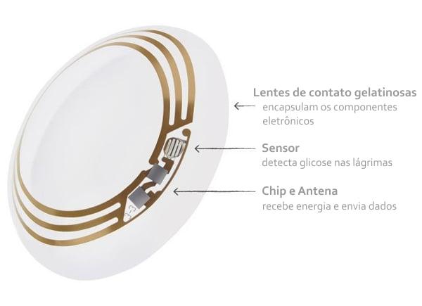 lente de contato glicemia google diabetes