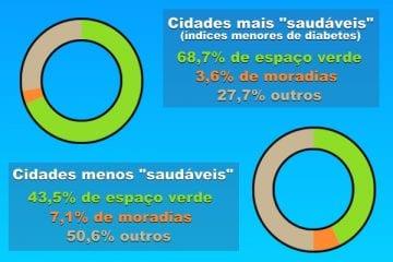 grafico RIBA cidades diabetes