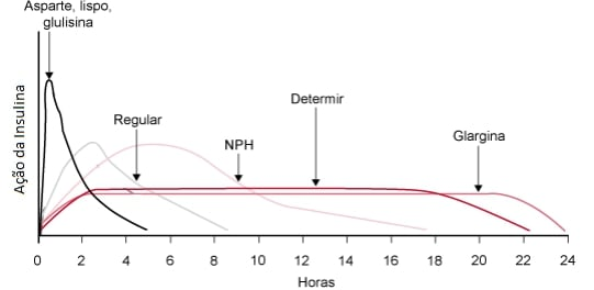 grafico picos acao insulina diabetes