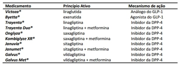 lista incretinas vigilancia sanitaria
