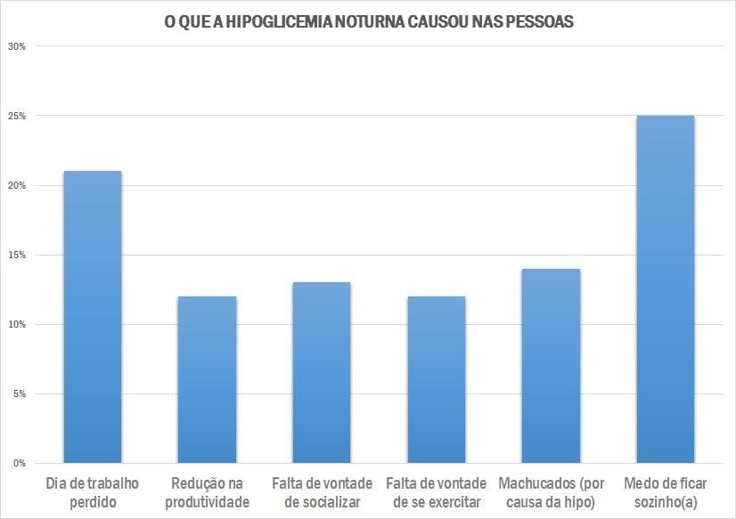 grafico hipoglicemia noturna
